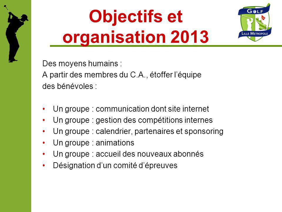 Objectifs et organisation 2013 Des moyens humains : A partir des membres du C.A., étoffer léquipe des bénévoles : Un groupe : communication dont site
