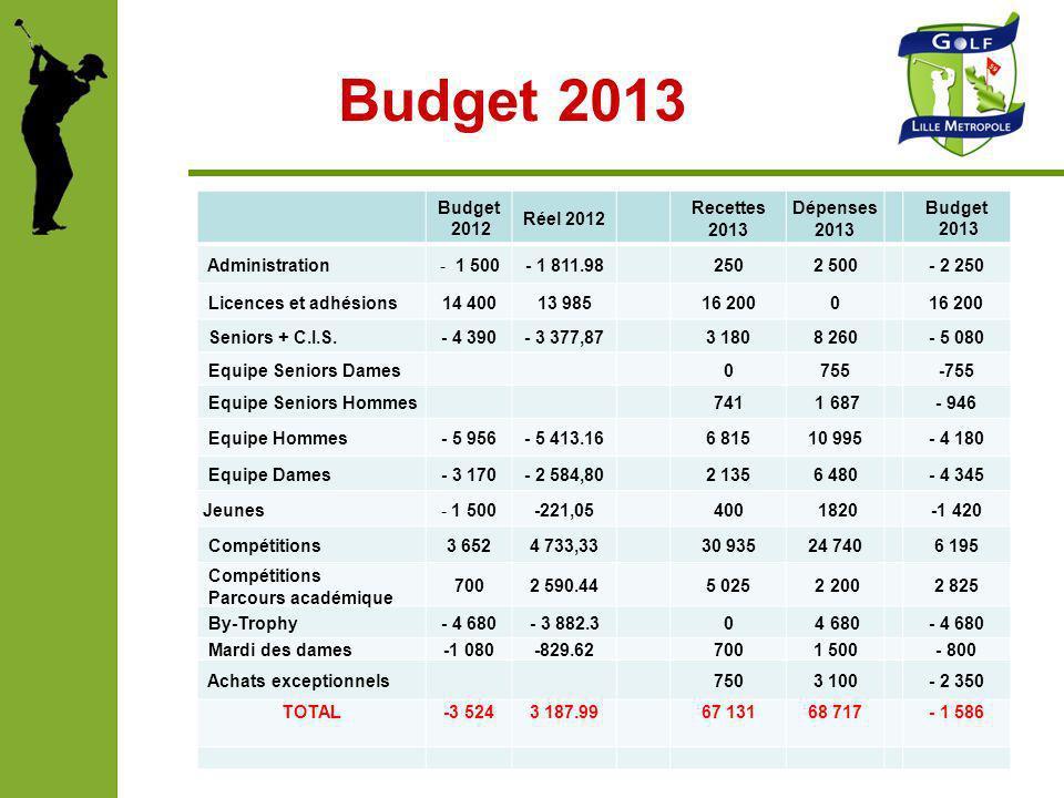 Budget 2013 Budget 2012 Réel 2012 Recettes 2013 Dépenses 2013 Budget 2013 Administration- 1 500- 1 811.982502 500- 2 250 Licences et adhésions14 40013