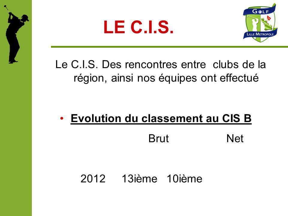 LE C.I.S. Le C.I.S. Des rencontres entre clubs de la région, ainsi nos équipes ont effectué Evolution du classement au CIS B Brut Net 2012 13ième 10iè