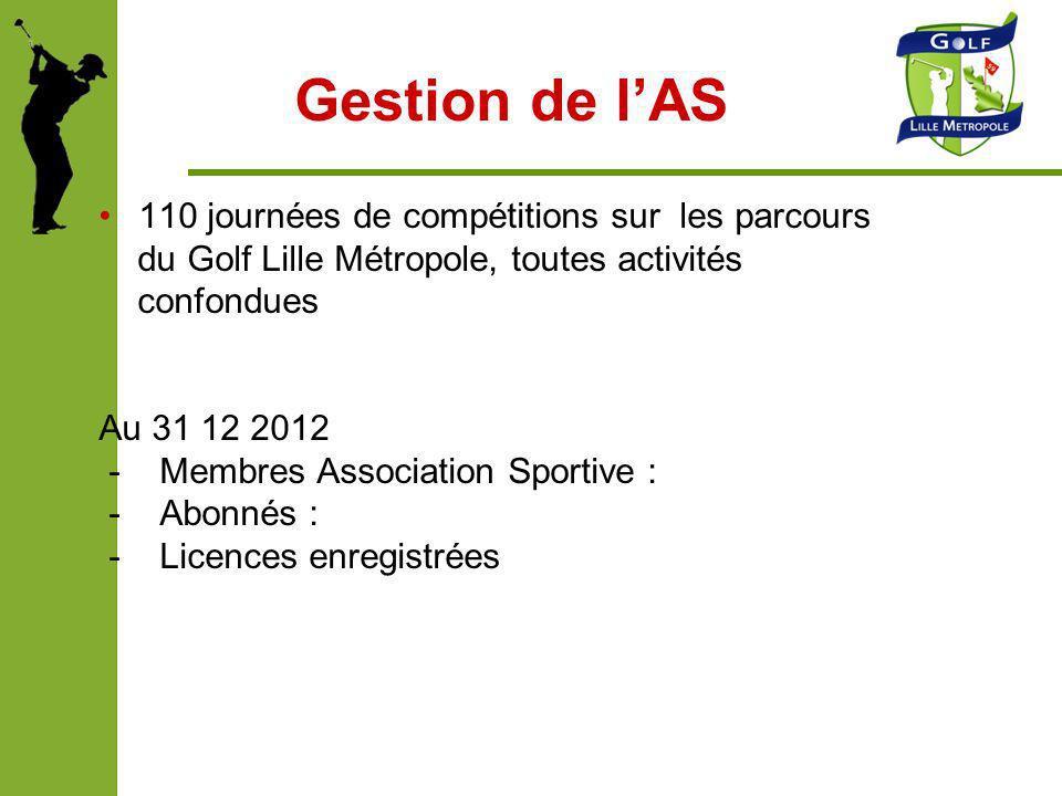 Gestion de lAS 110 journées de compétitions sur les parcours du Golf Lille Métropole, toutes activités confondues Au 31 12 2012 - Membres Association