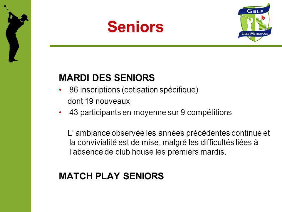 Seniors MARDI DES SENIORS 86 inscriptions (cotisation spécifique) dont 19 nouveaux 43 participants en moyenne sur 9 compétitions L ambiance observée l