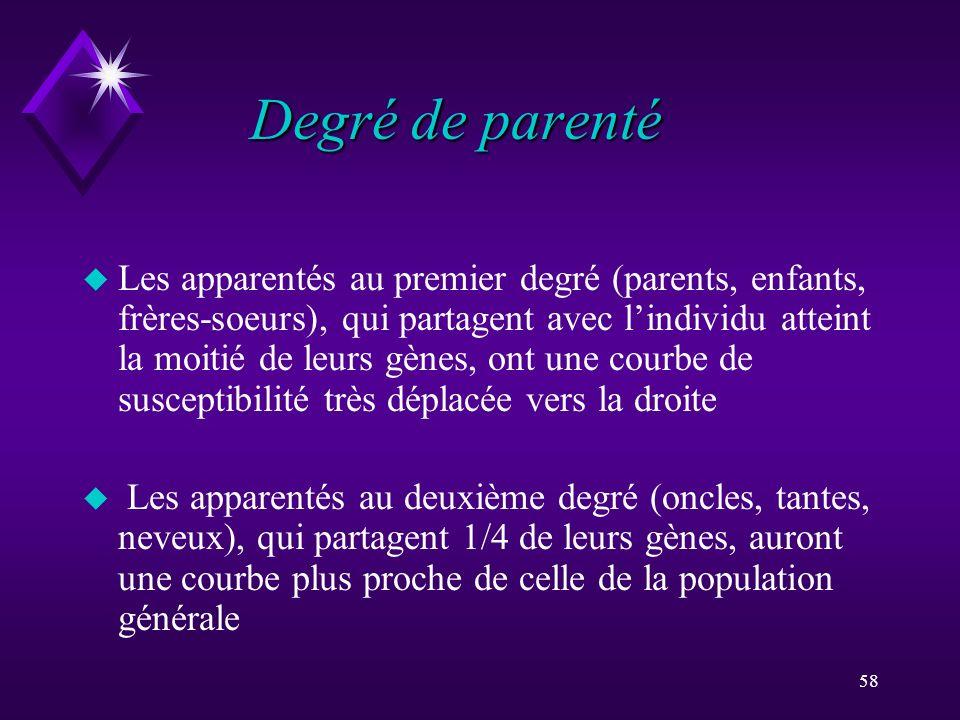 58 Degré de parenté u Les apparentés au premier degré (parents, enfants, frères-soeurs), qui partagent avec lindividu atteint la moitié de leurs gènes