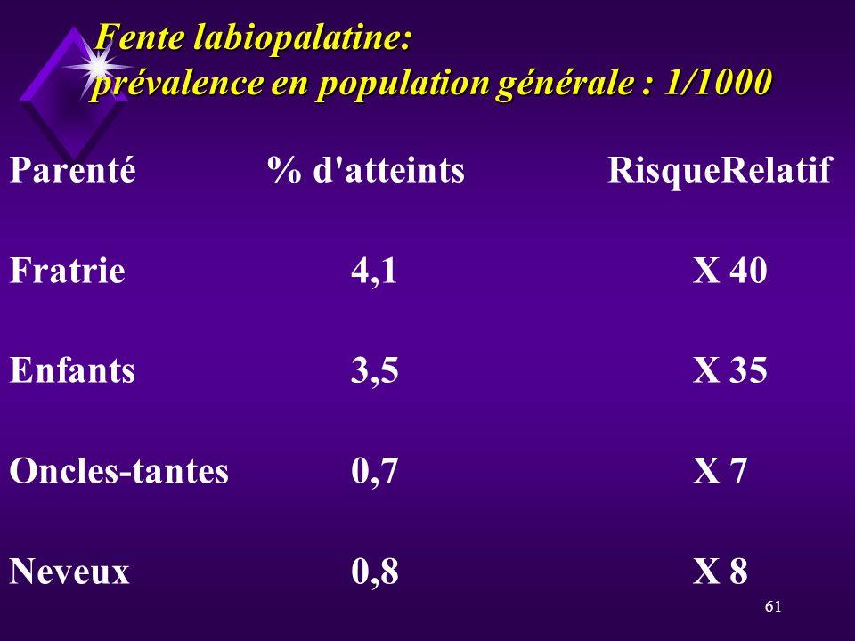 61 Fente labiopalatine: prévalence en population générale : 1/1000 Parenté% d'atteintsRisqueRelatif Fratrie4,1X 40 Enfants3,5X 35 Oncles-tantes0,7X 7