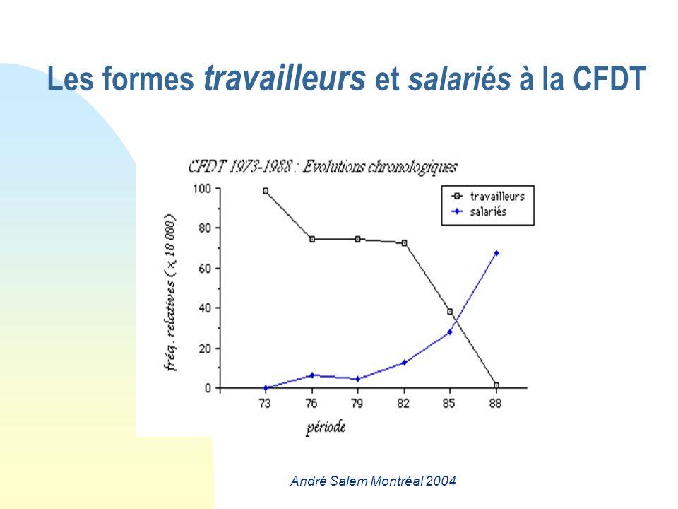 Les formes travailleurs et salariés à la CFDT