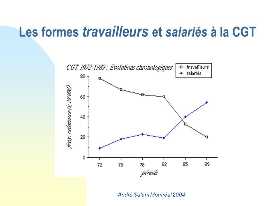 André Salem Montréal 2004 Les formes travailleurs et salariés à la CGT
