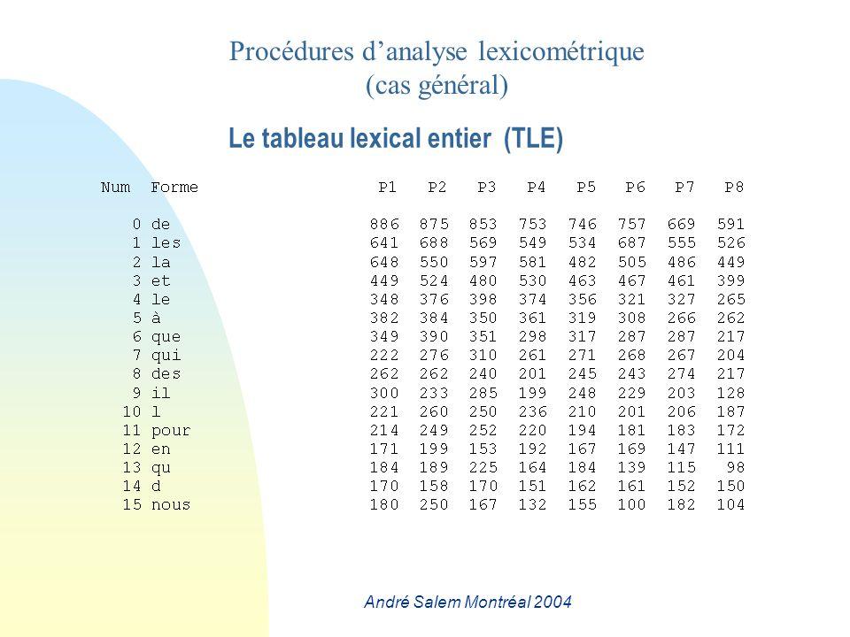 André Salem Montréal 2004 Le tableau lexical entier (TLE) Procédures danalyse lexicométrique (cas général)