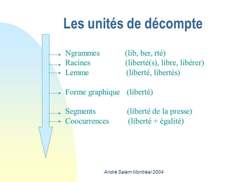 André Salem Montréal 2004 Ngrammes (lib, ber, rté) Racines (liberté(s), libre, libérer) Lemme (liberté, libertés) Forme graphique (liberté) Segments (liberté de la presse) Coocurrences (liberté + égalité) Les unités de décompte