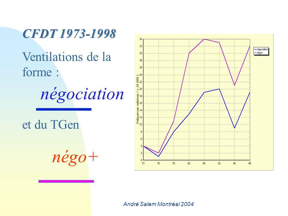André Salem Montréal 2004 CFDT 1973-1998 Ventilations de la forme : négociation et du TGen négo+