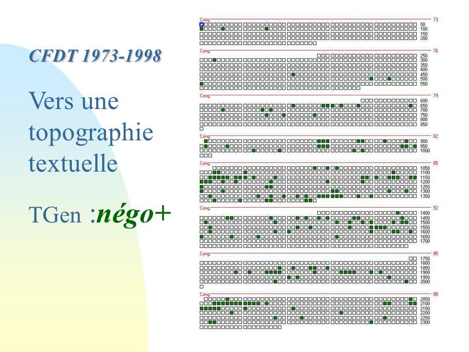André Salem Montréal 2004 CFDT 1973-1998 Vers une topographie textuelle TGen :négo+
