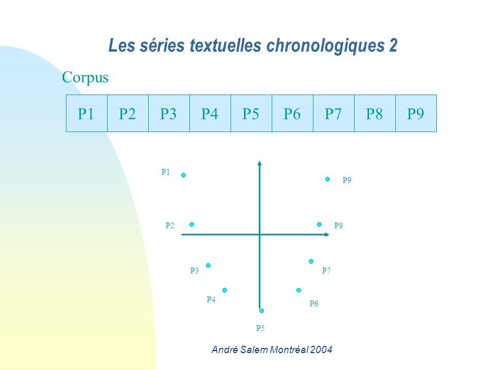 André Salem Montréal 2004 P2P3P4P5P6P7P8P9P1 Corpus P2 P1 P3 P4 P5 P7 P8 P6 P9 Les séries textuelles chronologiques 2