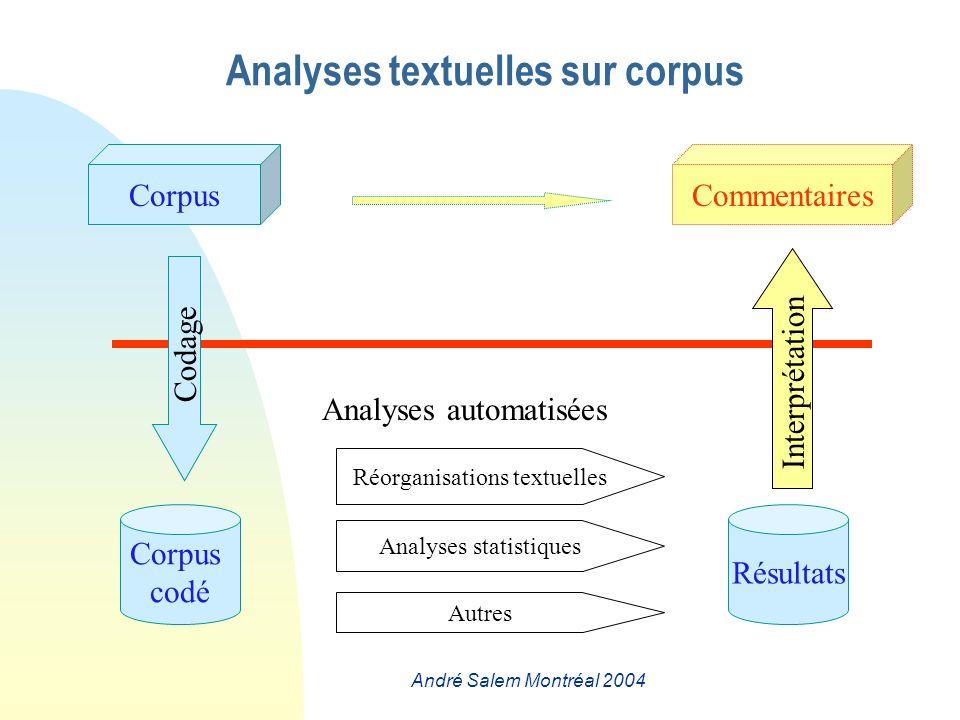 André Salem Montréal 2004 Analyses textuelles sur corpus Interprétation Codage CommentairesCorpus codé Résultats Analyses automatisées Analyses statistiques Réorganisations textuelles Autres