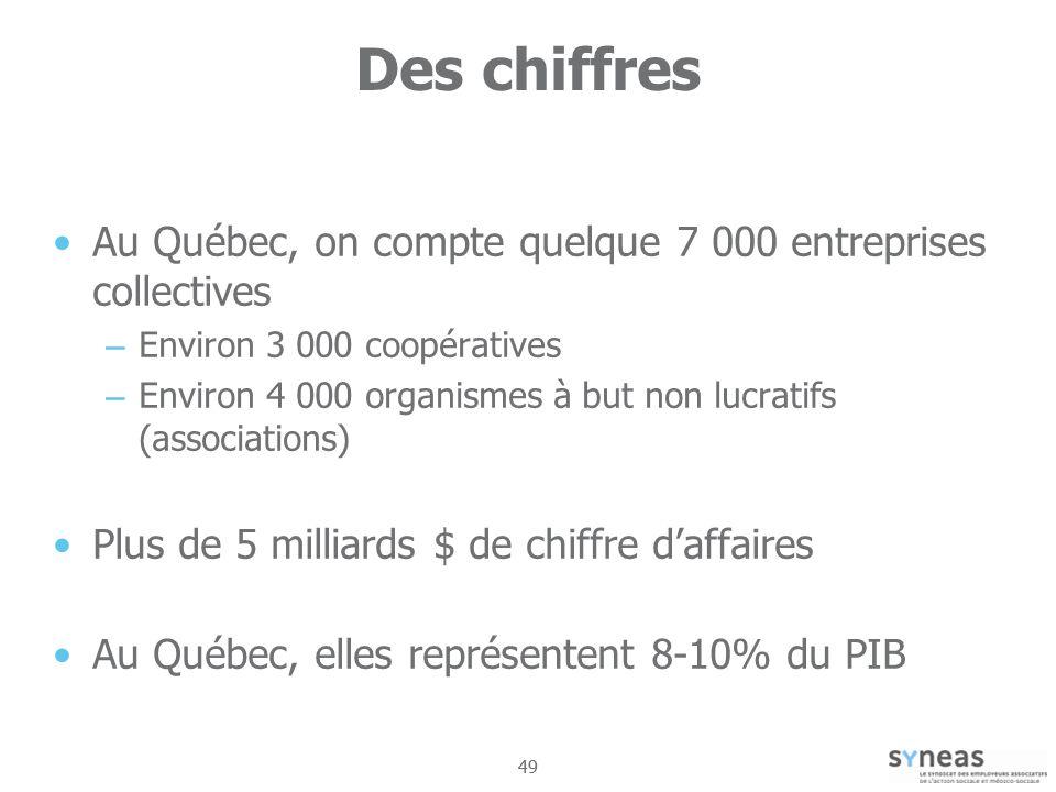 49 Des chiffres Au Québec, on compte quelque 7 000 entreprises collectives – Environ 3 000 coopératives – Environ 4 000 organismes à but non lucratifs (associations) Plus de 5 milliards $ de chiffre daffaires Au Québec, elles représentent 8-10% du PIB