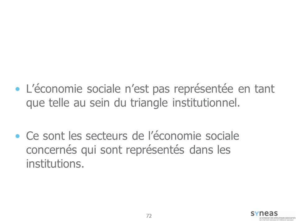 72 Léconomie sociale nest pas représentée en tant que telle au sein du triangle institutionnel.
