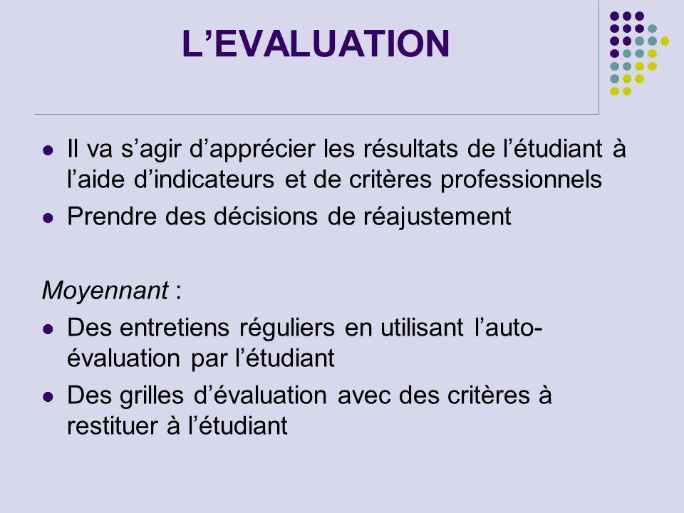 LEVALUATION Il va sagir dapprécier les résultats de létudiant à laide dindicateurs et de critères professionnels Prendre des décisions de réajustement