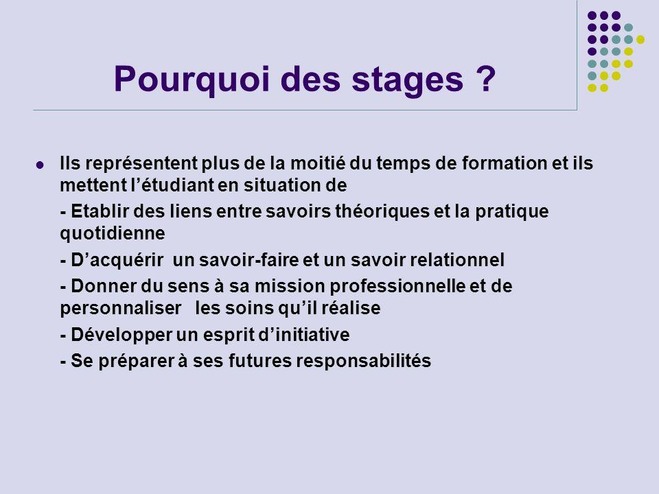 Pourquoi des stages ? Ils représentent plus de la moitié du temps de formation et ils mettent létudiant en situation de - Etablir des liens entre savo