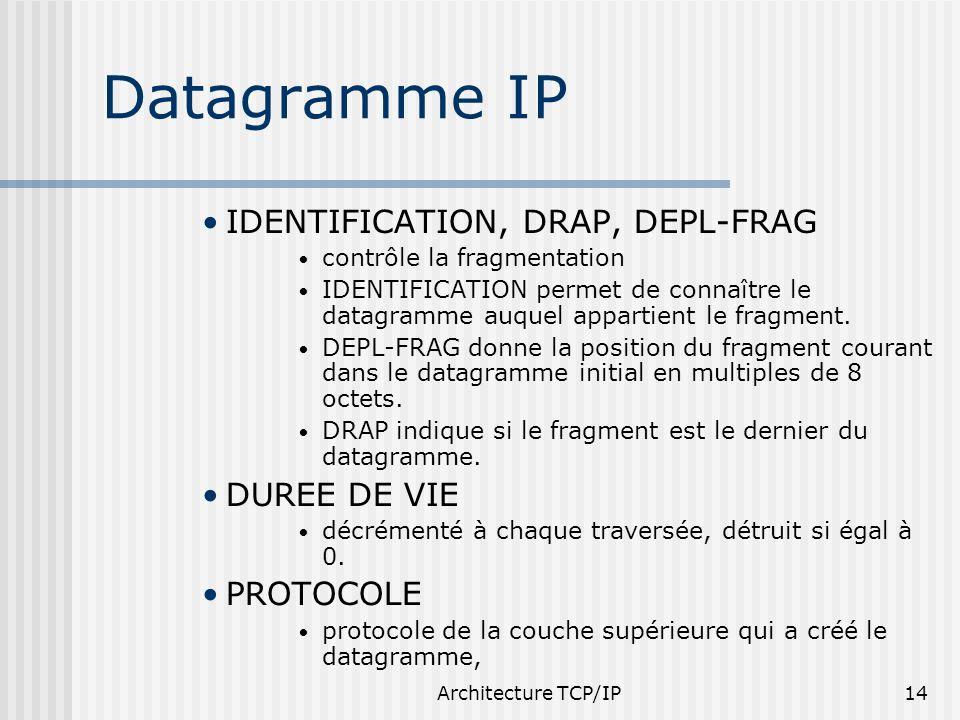 Architecture TCP/IP14 Datagramme IP IDENTIFICATION, DRAP, DEPL-FRAG contrôle la fragmentation IDENTIFICATION permet de connaître le datagramme auquel