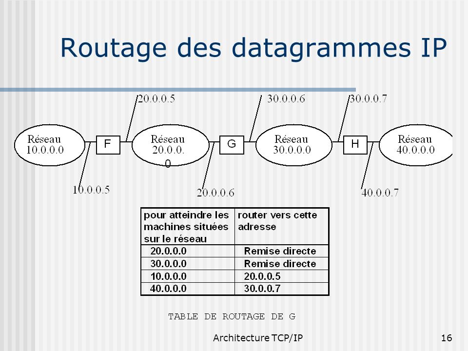 Architecture TCP/IP16 Routage des datagrammes IP