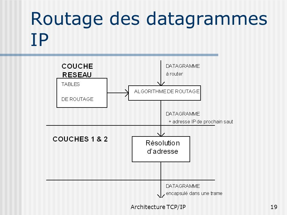 Architecture TCP/IP19 Routage des datagrammes IP