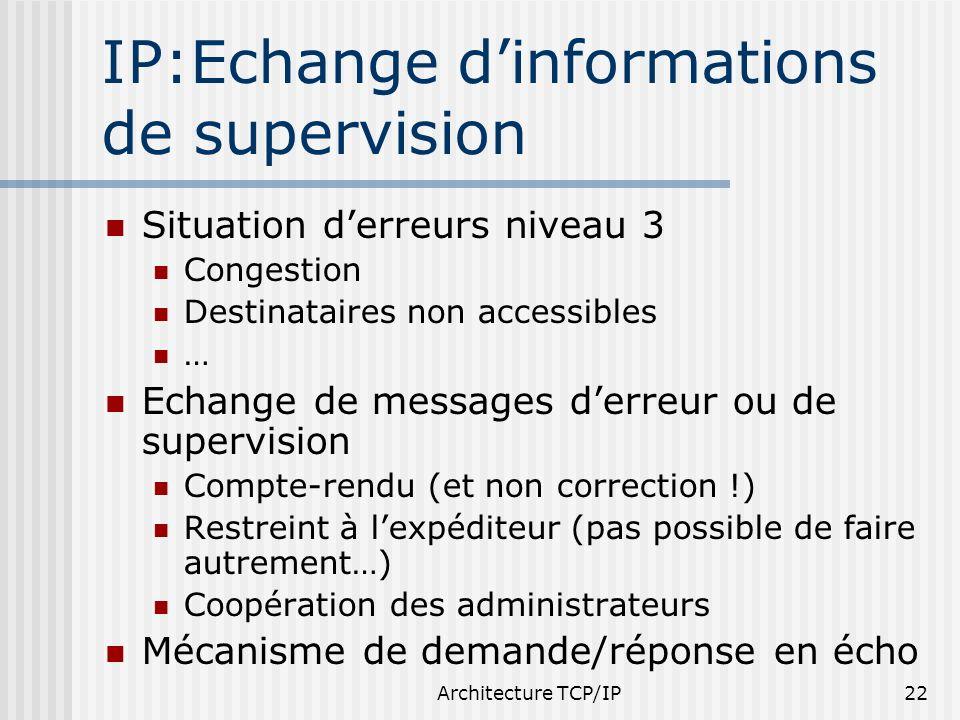 Architecture TCP/IP22 IP:Echange dinformations de supervision Situation derreurs niveau 3 Congestion Destinataires non accessibles … Echange de messag