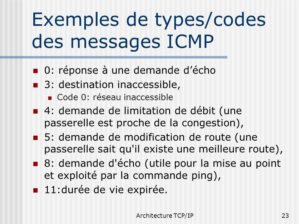 Architecture TCP/IP23 Exemples de types/codes des messages ICMP 0: réponse à une demande décho 3: destination inaccessible, Code 0: réseau inaccessibl