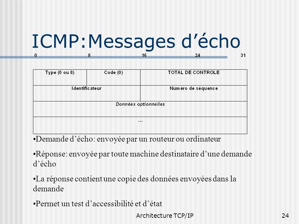 Architecture TCP/IP24 ICMP:Messages décho Demande décho: envoyée par un routeur ou ordinateur Réponse: envoyée par toute machine destinataire dune dem