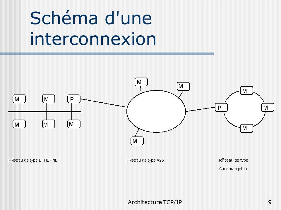 Architecture TCP/IP10 Résolution d adresse Chaque machine a : adresse physique dans son réseau adresse IP au niveau interconnexion correspondance entre les 2 adresses directe protocole ARP (Address Resolution Protocol) table de correspondance