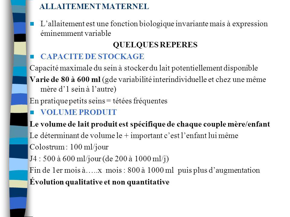 ALLAITEMENT MATERNEL LAIT MATERNEL Éminemment variable, pas de modèle standardisé, le modèle cest lenfant au sein (il mange à la carte en fonction de