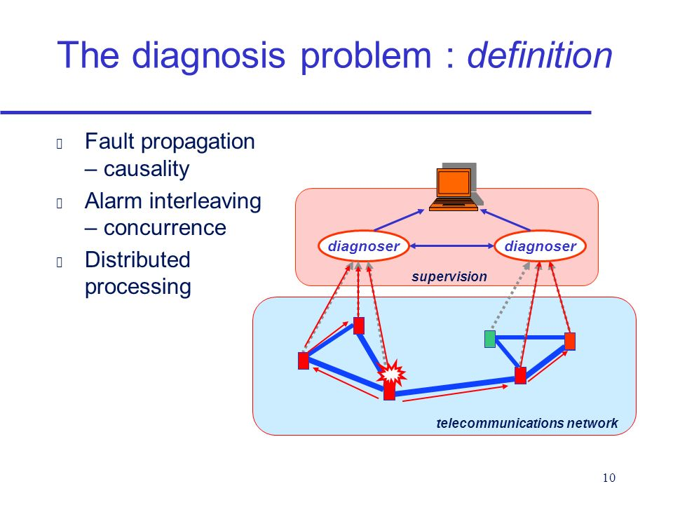 10 The diagnosis problem : definition diagnoser telecommunications network supervision Fault propagation – causality Alarm interleaving – concurrence Distributed processing