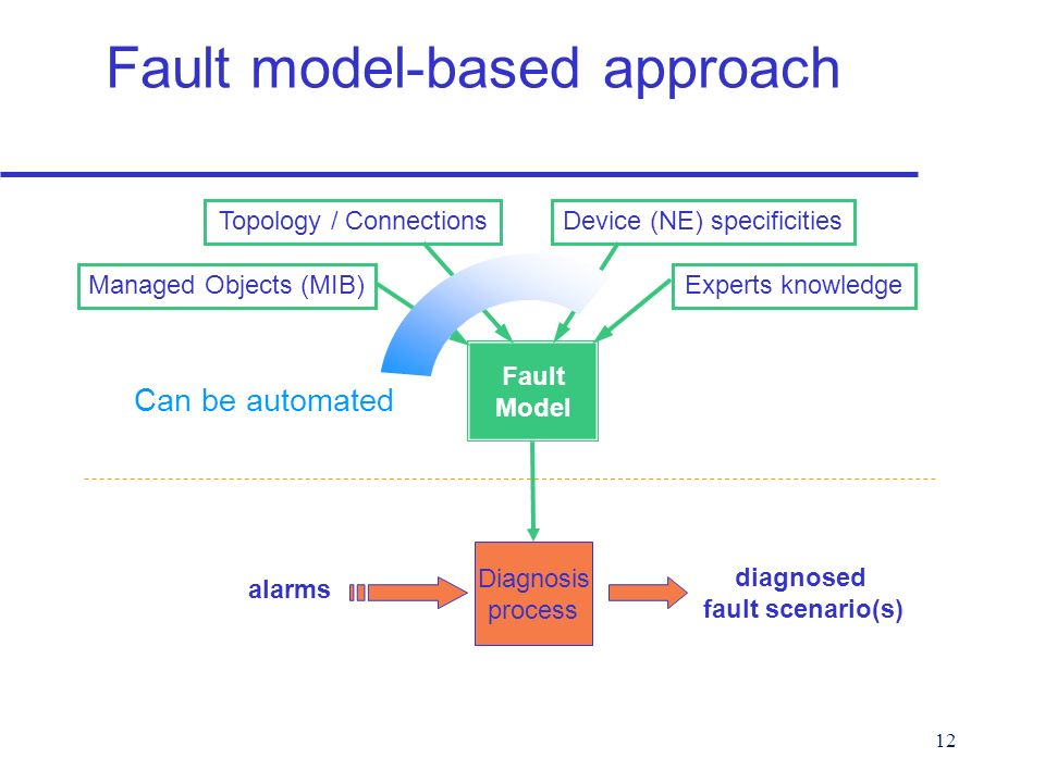 12 Fault model-based approach Managed Objects (MIB) Topology / ConnectionsDevice (NE) specificities Diagnosis process alarms Fault Model diagnosed fault scenario(s) Experts knowledge Can be automated