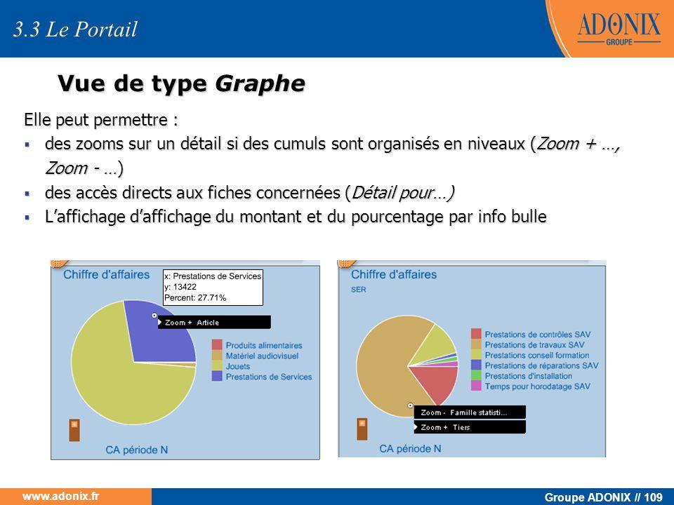 Groupe ADONIX // 109 www.adonix.fr Vue de type Graphe Elle peut permettre : des zooms sur un détail si des cumuls sont organisés en niveaux (Zoom + …,