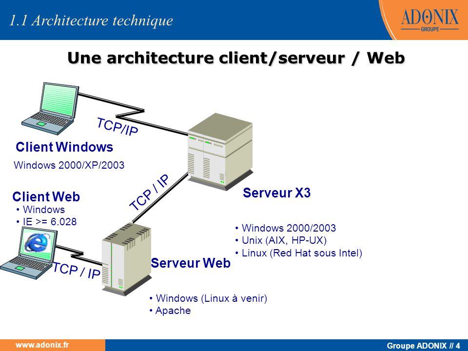 Groupe ADONIX // 4 www.adonix.fr 1.1 Architecture technique Client Windows TCP/IP Serveur X3 Windows 2000/2003 Unix (AIX, HP-UX) Linux (Red Hat sous I