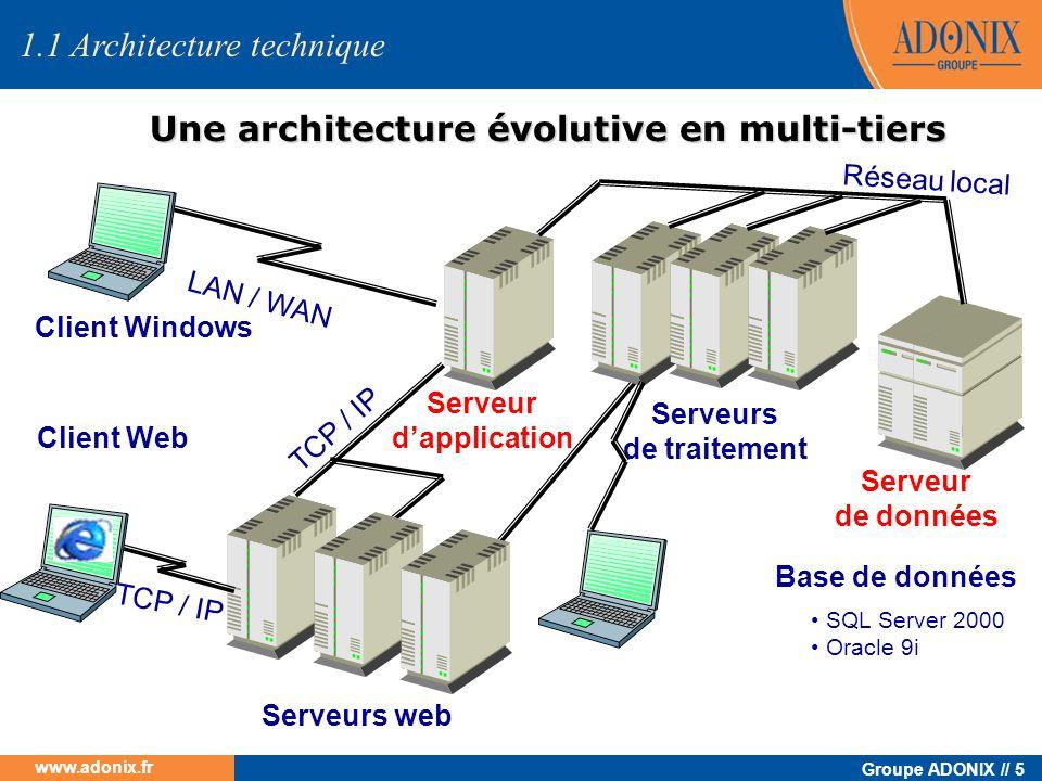 Groupe ADONIX // 5 www.adonix.fr Une architecture évolutive en multi-tiers LAN / WAN TCP / IP Serveurs web Réseau local Serveur dapplication Serveur d