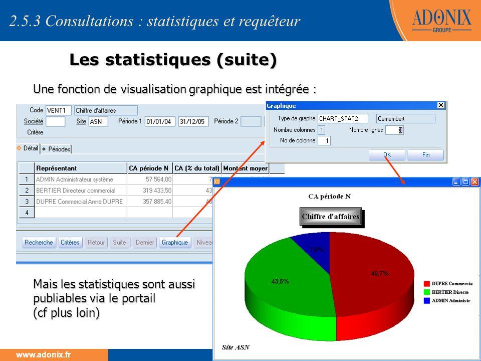 Groupe ADONIX // 95 www.adonix.fr Les statistiques (suite) Une fonction de visualisation graphique est intégrée : Mais les statistiques sont aussi pub