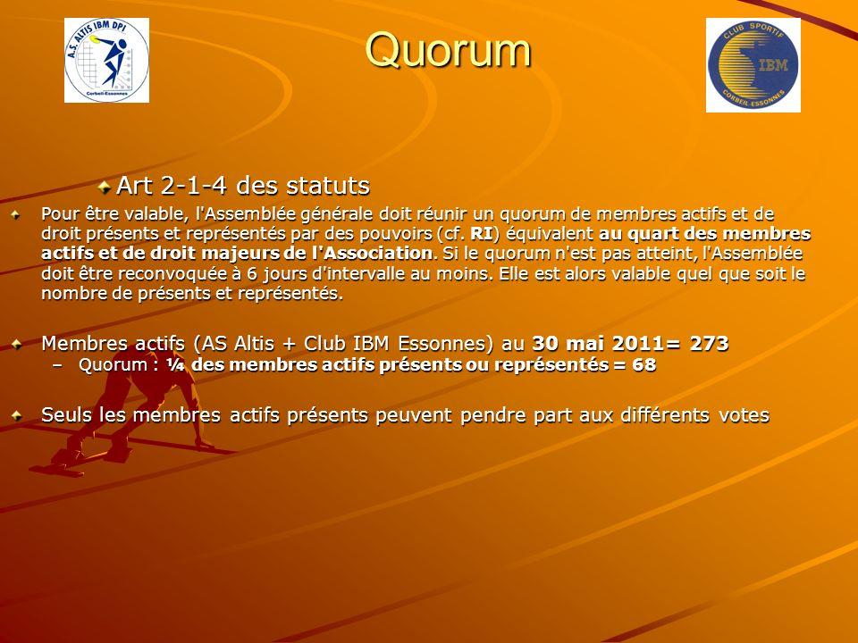 Quorum Art 2-1-4 des statuts Pour être valable, l'Assemblée générale doit réunir un quorum de membres actifs et de droit présents et représentés par d