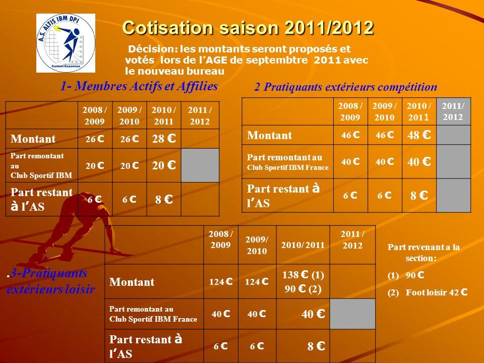 Cotisation saison 2011/2012 1- Membres Actifs et Affilies 2008 / 2009 2009 / 2010 2010 / 2011 2011 / 2012 Montant 26 28 Part remontant au Club Sportif