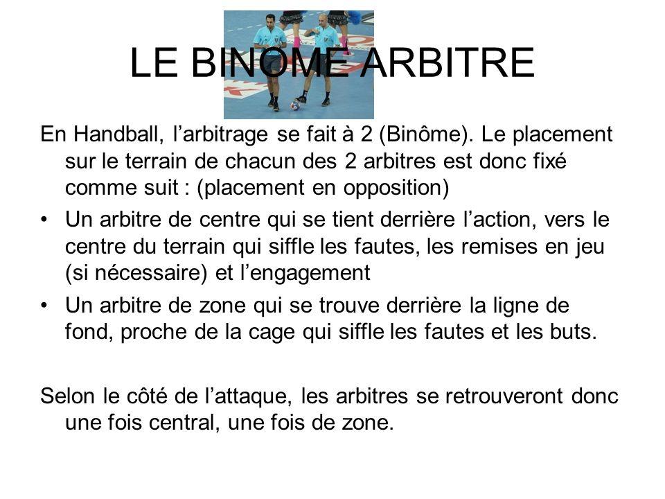 LE BINOME ARBITRE En Handball, larbitrage se fait à 2 (Binôme). Le placement sur le terrain de chacun des 2 arbitres est donc fixé comme suit : (place
