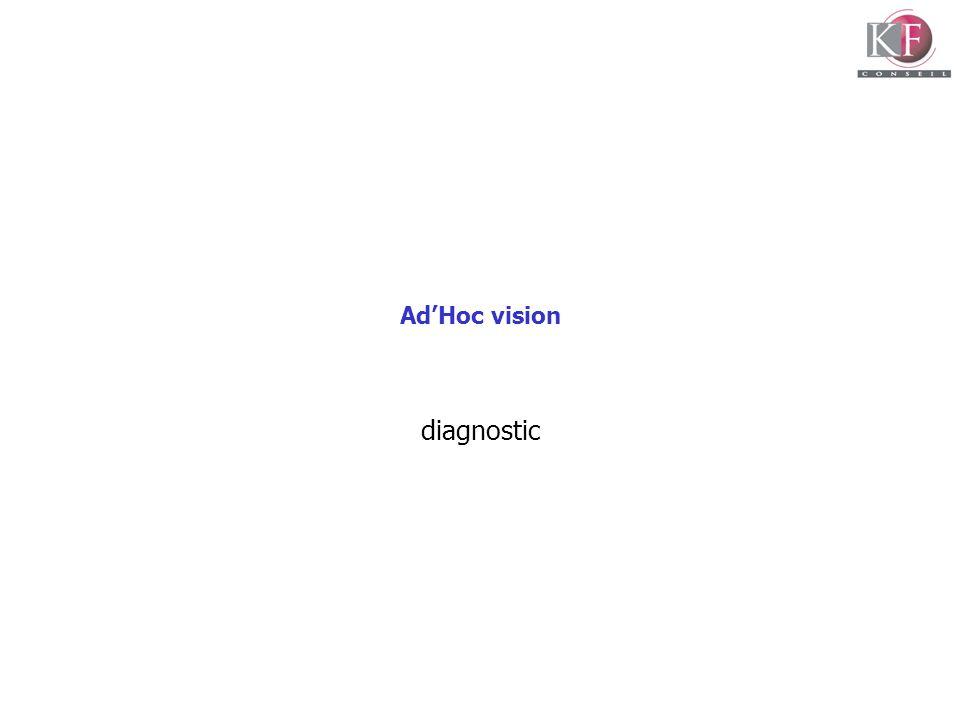 AdHoc vision diagnostic