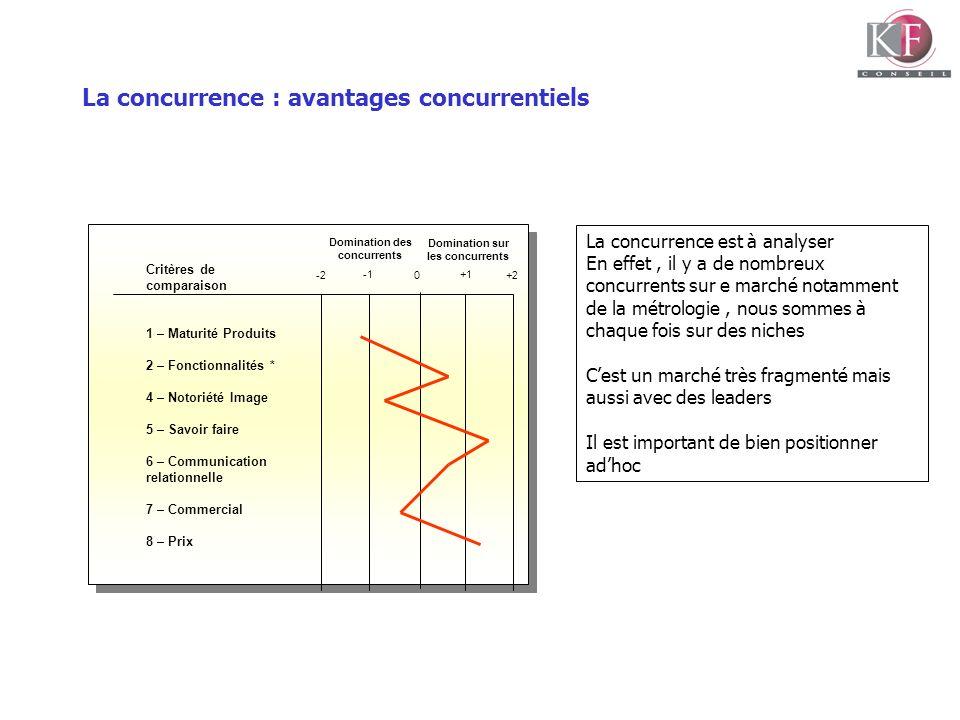 La concurrence : avantages concurrentiels Critères de comparaison 1 – Maturité Produits 2 – Fonctionnalités * 4 – Notoriété Image 5 – Savoir faire 6 –