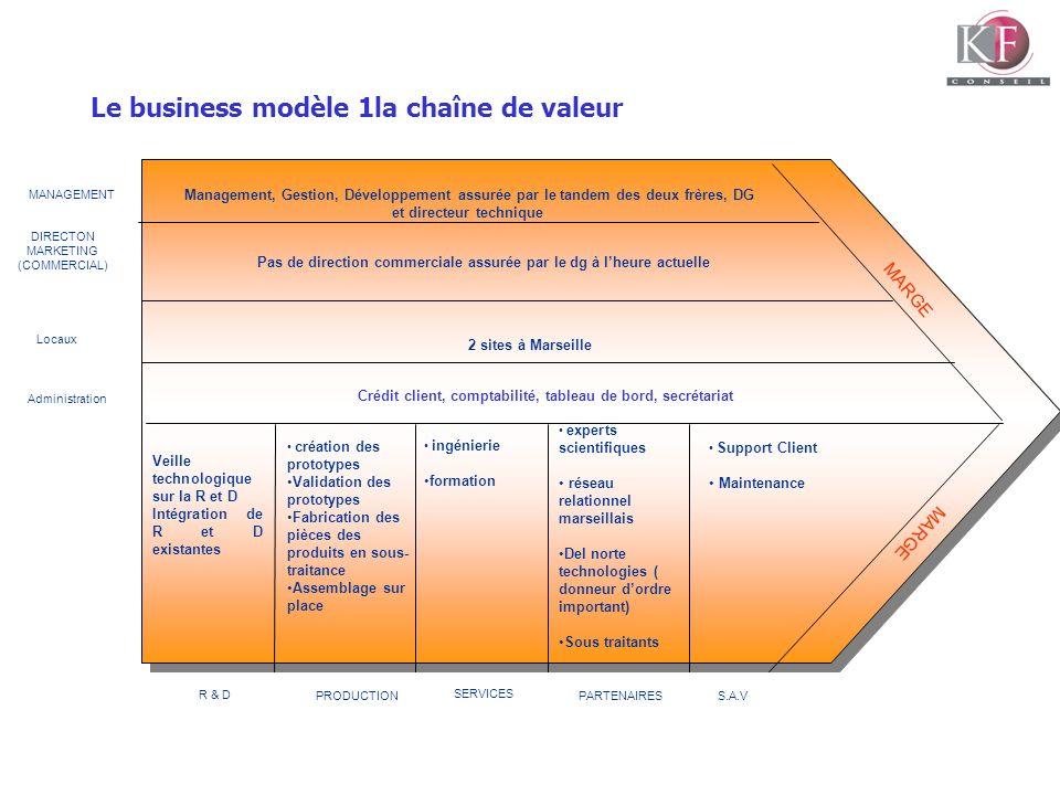 Le business modèle 1la chaîne de valeur MARGE MANAGEMENT DIRECTON MARKETING (COMMERCIAL) Administration Management, Gestion, Développement assurée par