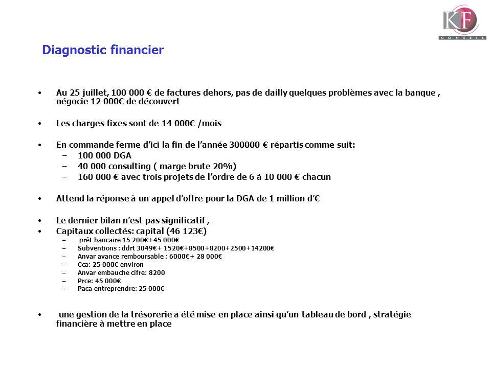 Diagnostic financier Au 25 juillet, 100 000 de factures dehors, pas de dailly quelques problèmes avec la banque, négocie 12 000 de découvert Les charg