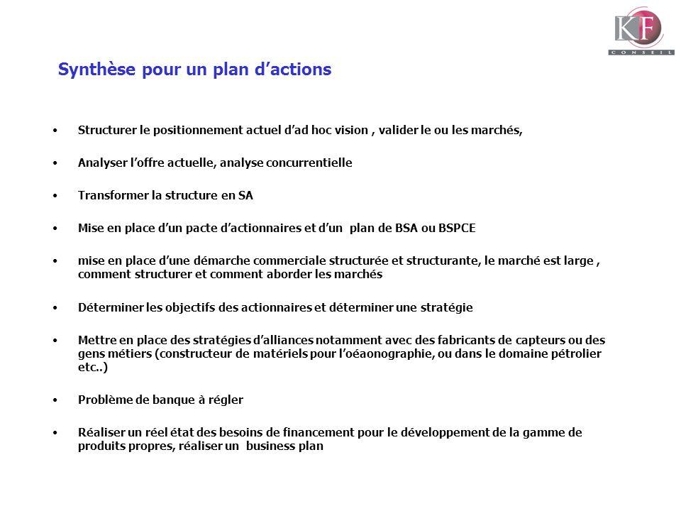 Synthèse pour un plan dactions Structurer le positionnement actuel dad hoc vision, valider le ou les marchés, Analyser loffre actuelle, analyse concur