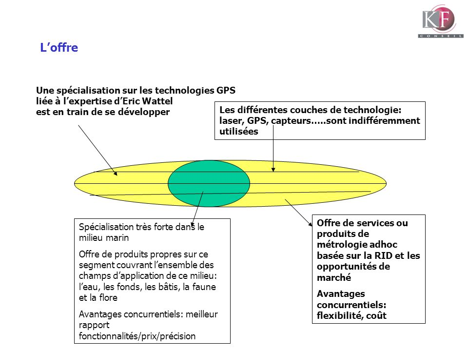 Loffre Offre de services ou produits de métrologie adhoc basée sur la RID et les opportunités de marché Avantages concurrentiels: flexibilité, coût Le
