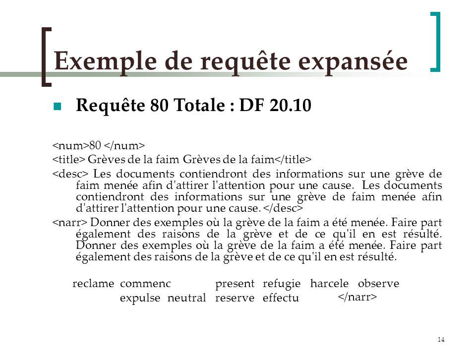 14 Exemple de requête expansée Requête 80 Totale : DF 20.10 80 Grèves de la faim Grèves de la faim Les documents contiendront des informations sur une grève de faim menée afin d attirer l attention pour une cause.