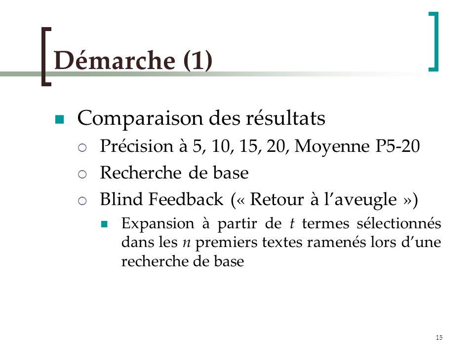 15 Démarche (1) Comparaison des résultats Précision à 5, 10, 15, 20, Moyenne P5-20 Recherche de base Blind Feedback (« Retour à laveugle ») Expansion à partir de t termes sélectionnés dans les n premiers textes ramenés lors dune recherche de base