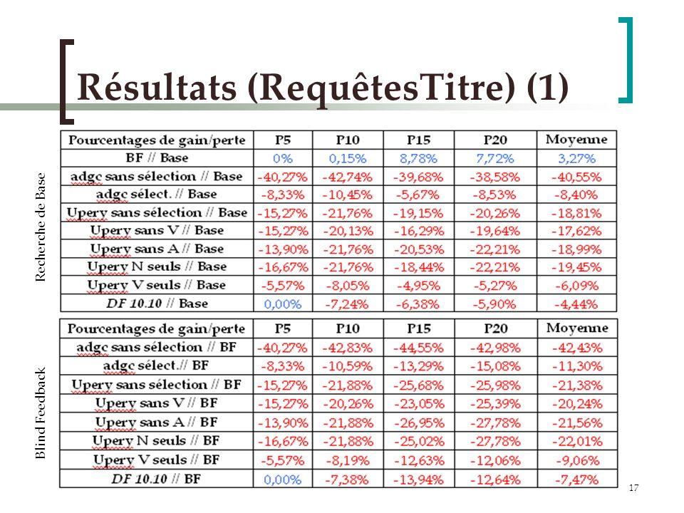 17 Résultats (RequêtesTitre) (1) Blind Feedback Recherche de Base
