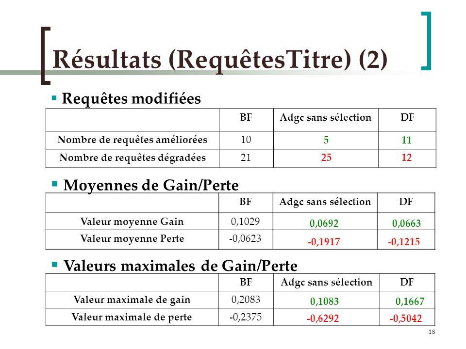 18 Résultats (RequêtesTitre) (2) BFAdgc sans sélectionDF Nombre de requêtes améliorées10 Nombre de requêtes dégradées21 BFAdgc sans sélectionDF Valeur moyenne Gain0,1029 Valeur moyenne Perte-0,0623 BFAdgc sans sélectionDF Valeur maximale de gain0,2083 Valeur maximale de perte-0,2375 25 12 -0,1917 -0,1215 -0,6292-0,5042 5 11 0,0692 0,0663 0,1083 0,1667 Requêtes modifiées Moyennes de Gain/Perte Valeurs maximales de Gain/Perte