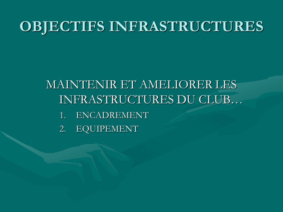 OBJECTIFS INFRASTRUCTURES MAINTENIR ET AMELIORER LES INFRASTRUCTURES DU CLUB… 1. ENCADREMENT 2. EQUIPEMENT