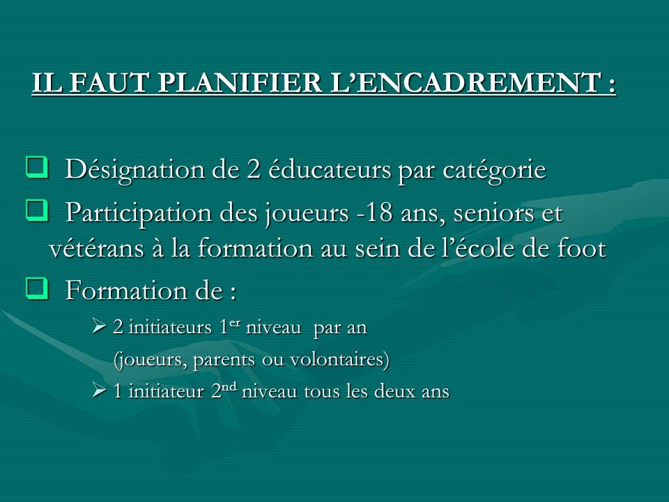 IL FAUT PLANIFIER LENCADREMENT : IL FAUT PLANIFIER LENCADREMENT : Désignation de 2 éducateurs par catégorie Désignation de 2 éducateurs par catégorie