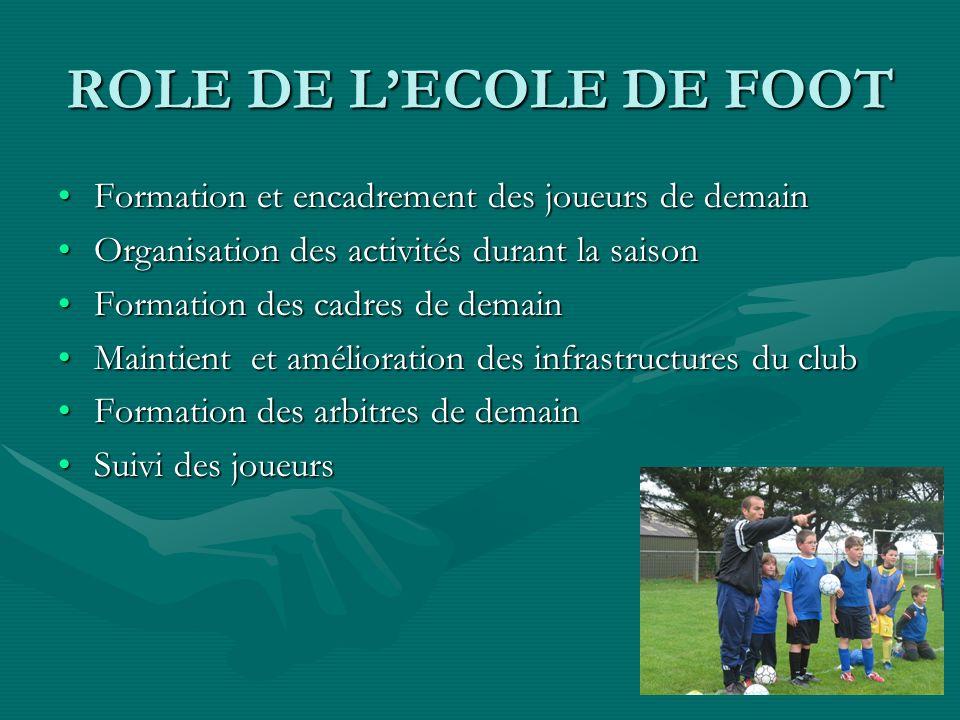 ROLE DE LECOLE DE FOOT Formation et encadrement des joueurs de demainFormation et encadrement des joueurs de demain Organisation des activités durant