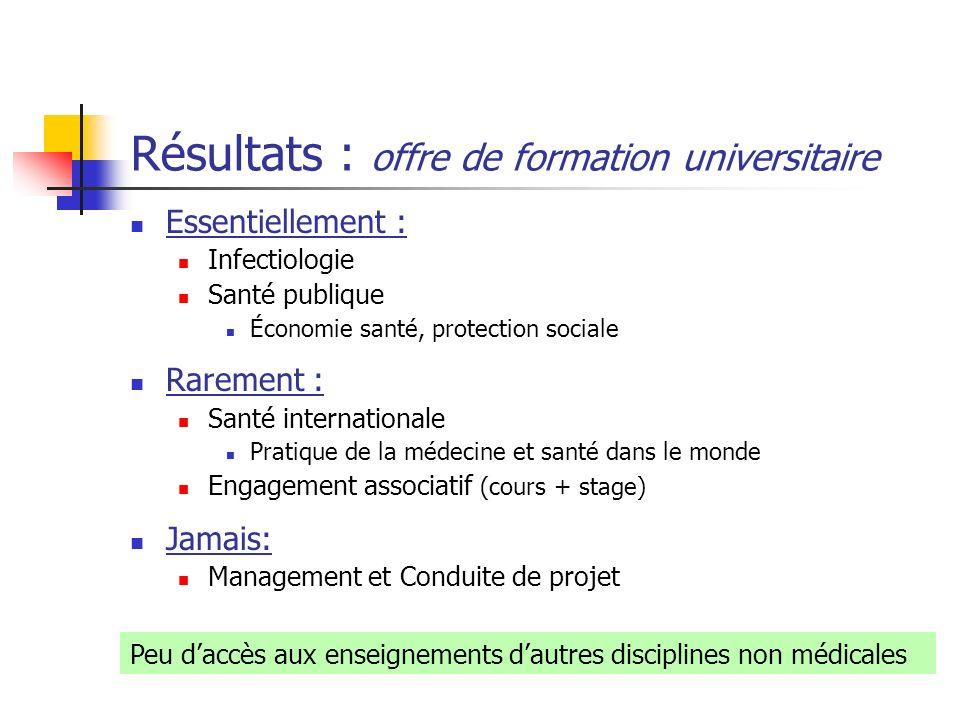 Résultats : offre de formation universitaire Essentiellement : Infectiologie Santé publique Économie santé, protection sociale Rarement : Santé intern